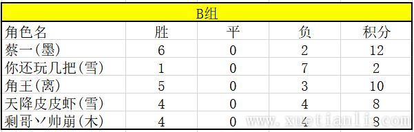 汉家江湖论剑季后赛战报-决赛小组赛晋级情况